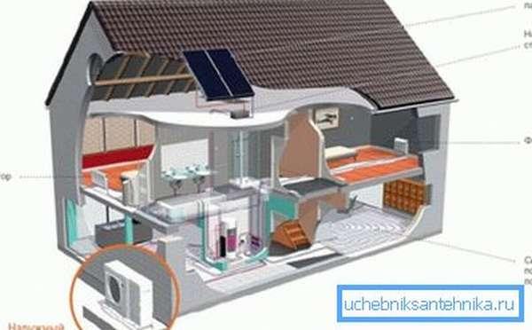 Схема отопления кондиционером