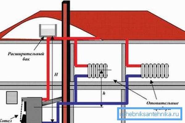 Схема отопления с естественной циркуляцией воды