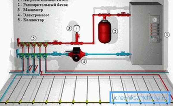 Схема отопления с применением магистрали теплого пола