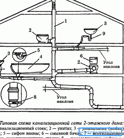 Схема отводящей системы внутри дома.