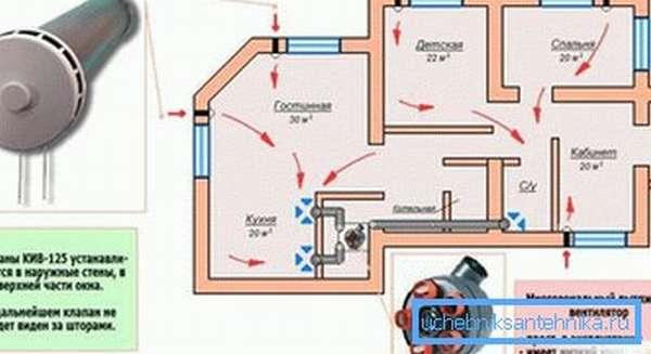 Схема пассивного проветривания жилого дома.