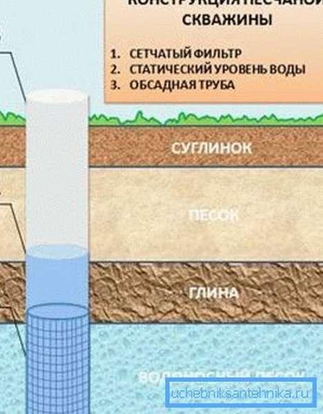 Схема песчаного типа скважины.