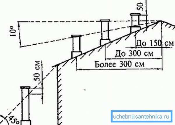 Схема планировки высоты шахт
