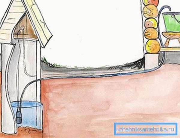 Схема подачи воды из колодца без гидроаккумулятора
