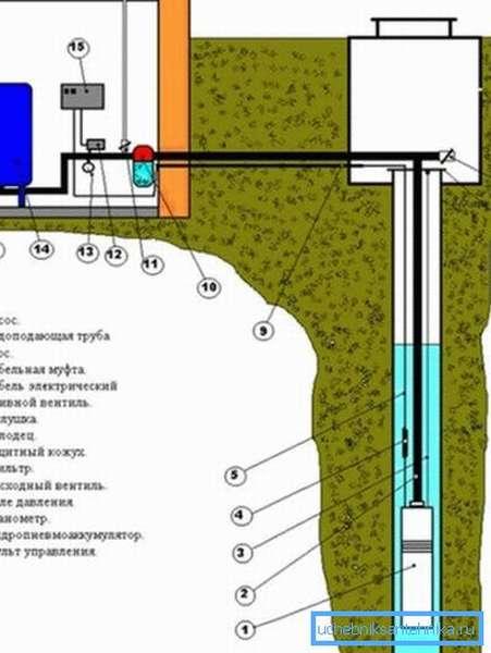 Схема подачи воды из скважины в дом