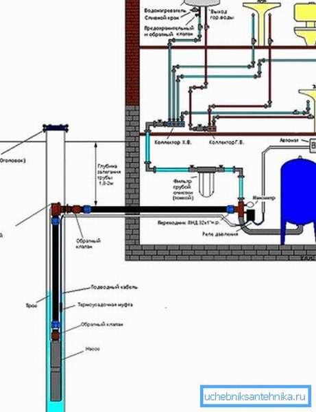Схема подачи воды в дом через скважину с адаптером