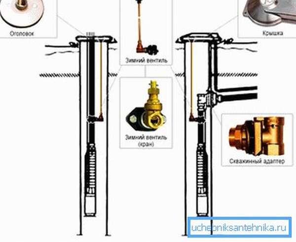 Схема подготовки устья скважины с адаптером