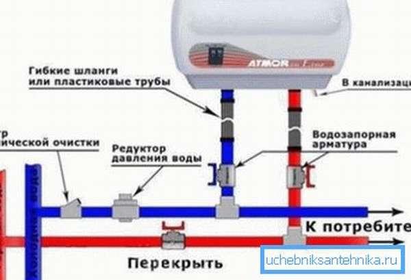 Схема подключение проточного нагревателя в разрыв водопровода.