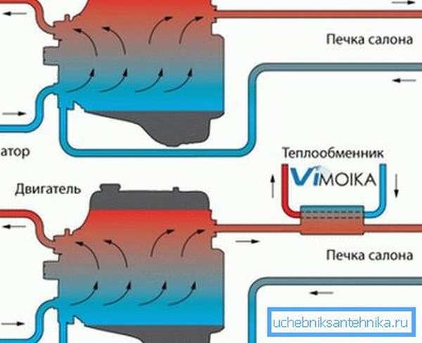 Схема подключения агрегата к отопительной магистрали