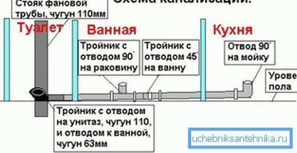 Схема подключения бытовых сантехнических приборов к чугунному вертикальному стояку.