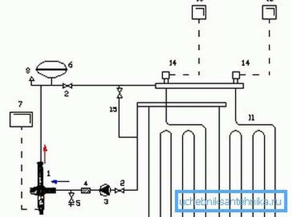 Схема подключения для тёплого пола: 11 - отопительный контур, 12 - автоматика контура, 13 - термостат для комнаты, 14- клапан с сервоприводом, 15 - терморегулятор и обратный клапан врезаны в байпас