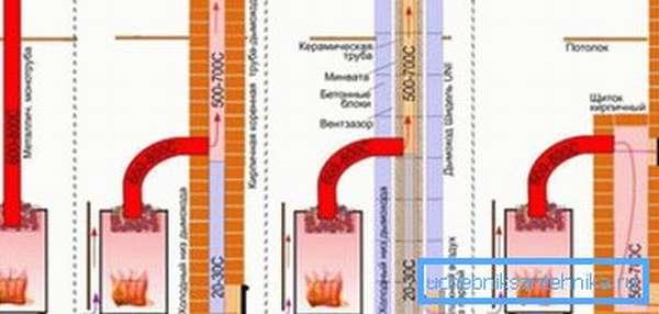 Схема подключения металлической печи к дымоходу печи