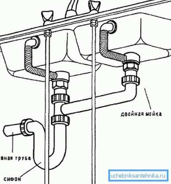 Схема подключения мойки с двумя чашами к канализации