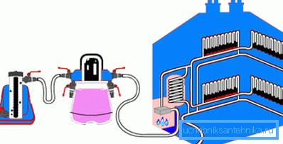 Схема подключения оборудования для химической промывки батарей
