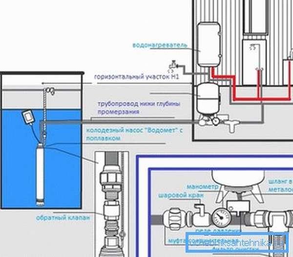 Схема подключения погружного насоса в колодец и оборудования водоснабжения