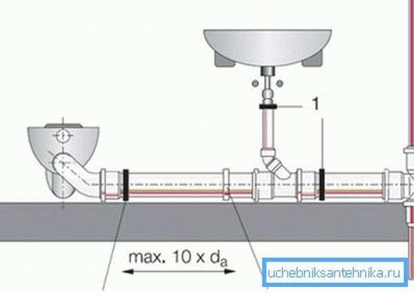 Схема подключения унитаза и раковины к стояку