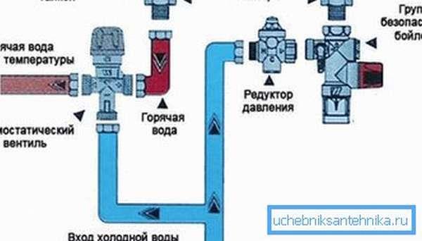 Схема подключения в систему ГВС.