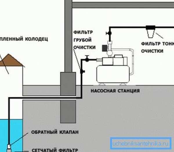 Схема подключения водопровода из колодца включает системы очистки воды и насосное оборудование.