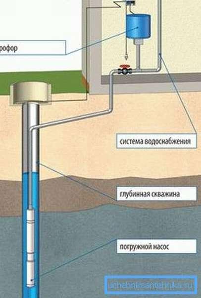 Схема подключения водопровода с помощью насосной станции с погружным насосом.