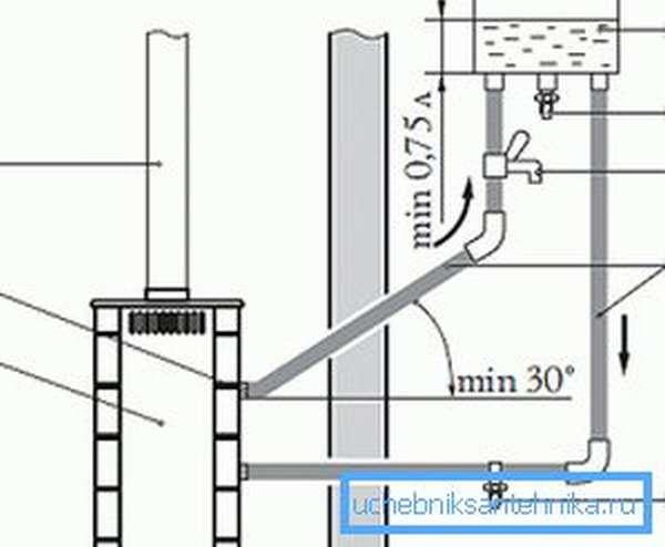 Схема подключения выносной емкости