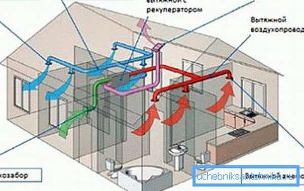 Схема полностью механической вентиляционной системы