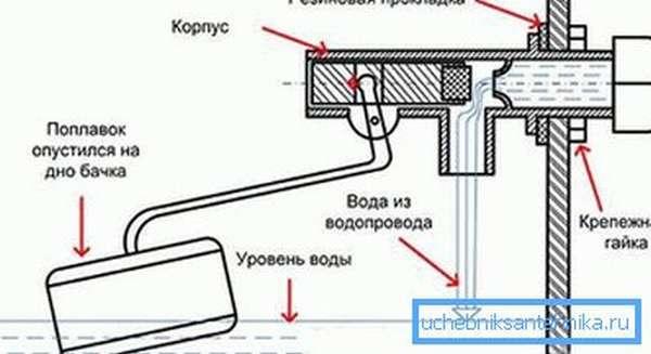 Схема поплавкового механизма