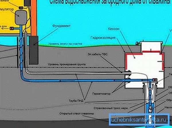 Схема поставки воды от скважины
