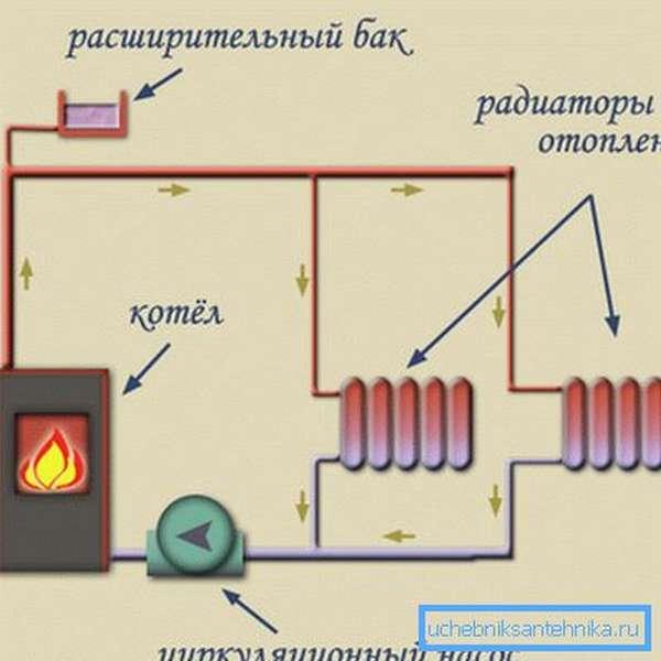 Схема принудительного движения теплоносителя по трубам