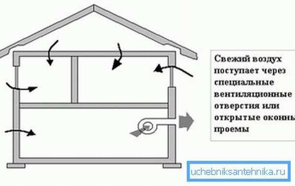 Схема принудительного типа в загородном доме с подвалом