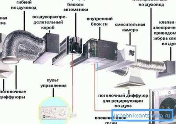 Схема принудительной системы.