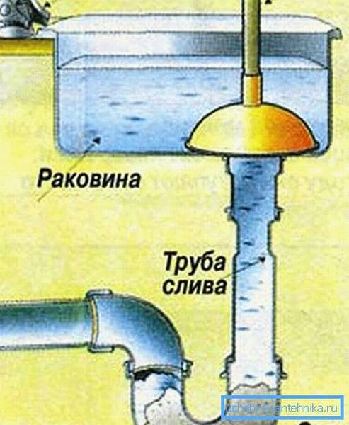 Схема прочисти канализации вантузом