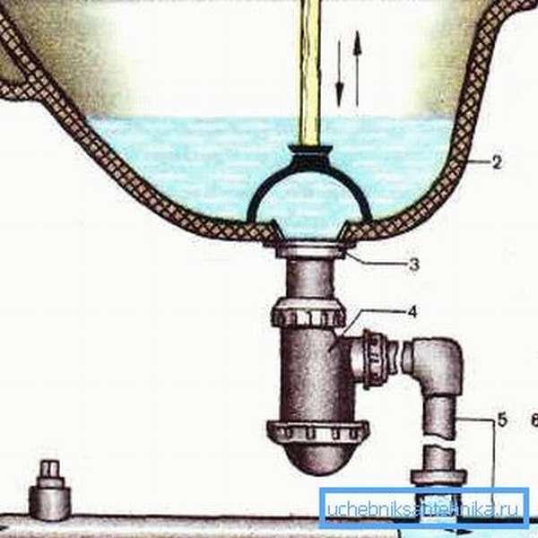 Схема прочистки вантузом