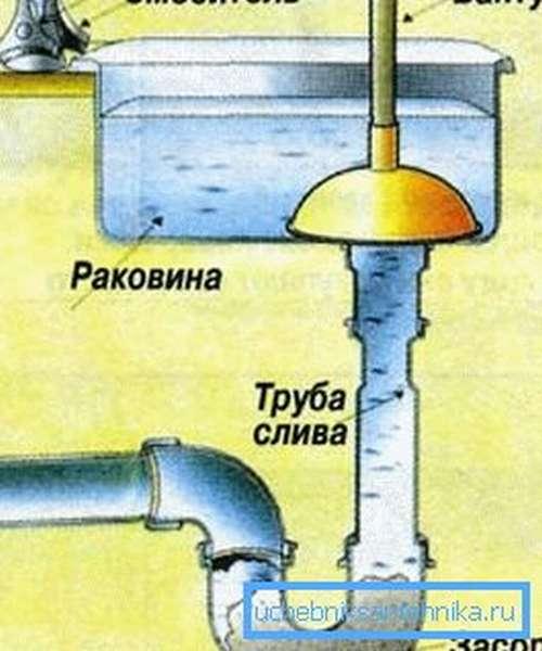 Схема прочистки засора вантузом