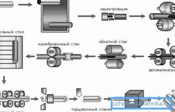 Схема производства горячекатаных изделий