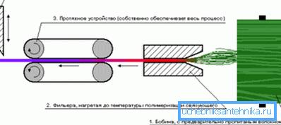 Схема производства методом пултрузии.