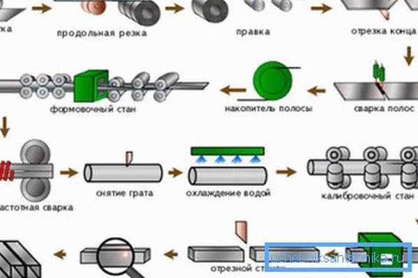 Схема производства профильной трубы
