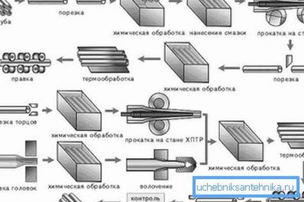 Схема производственного цикла.