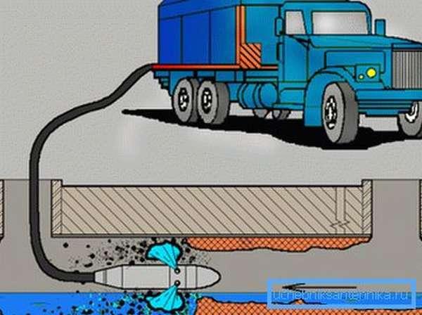 Схема промывки ливневой канализации