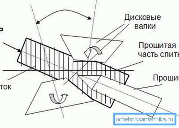 Схема прошивки слитка, из которого получают готовую продукцию