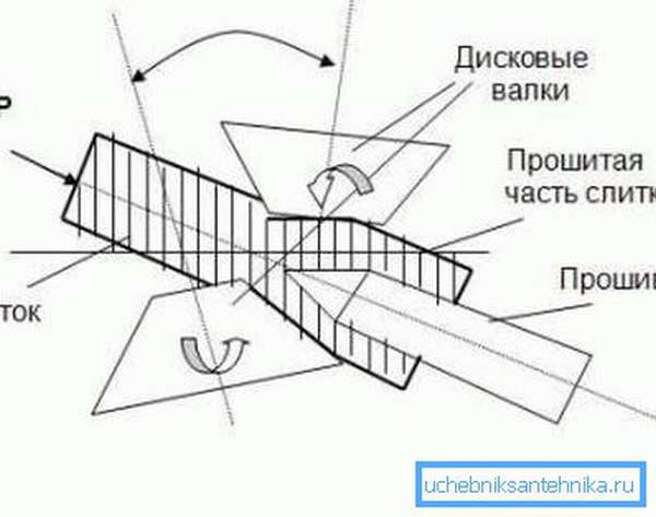 Схема прошивки заготовки
