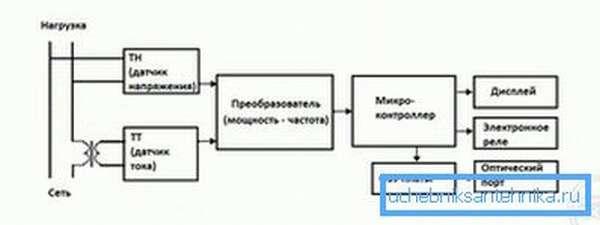 Схема работы электронного счетчика