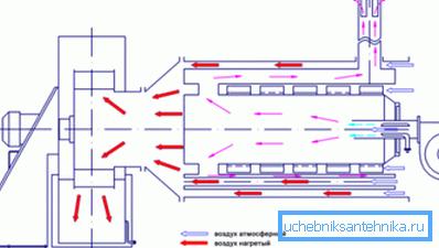Схема работы газового теплогенератора