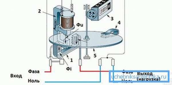 Схема работы индукционного счетчика