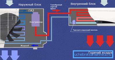 Схема работы кондиционера на нагрев.