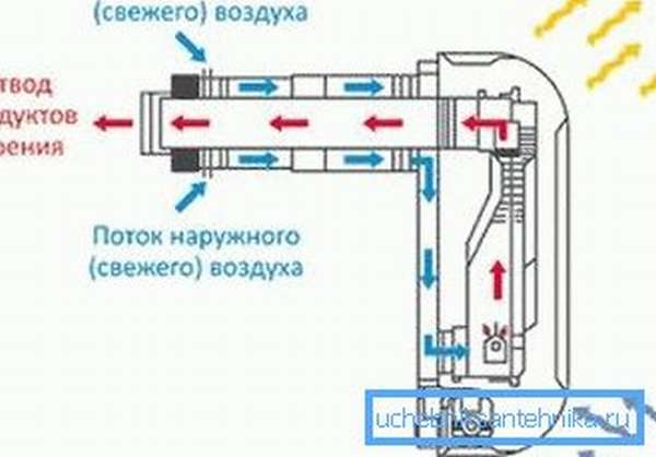 Схема работы конвектора