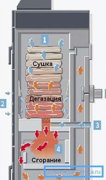 Схема работы котла Бош 2000 B