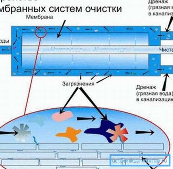 Схема работы мембранного фильтра с дренажным отводом