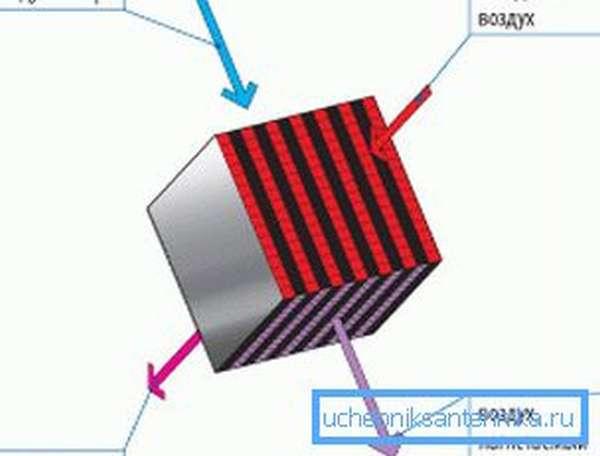 Схема работы пластинчатого рекуператора.