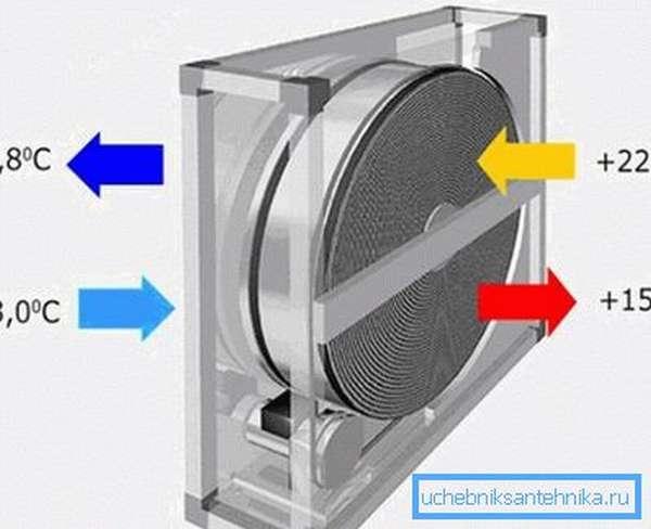 Схема работы роторного рекуператора