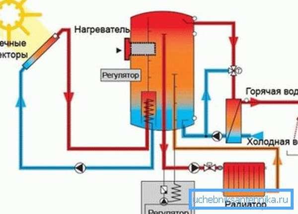 Схема работы солнечной системы отопления